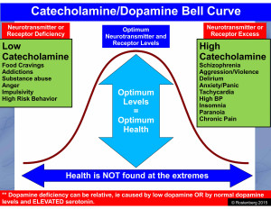 Catecholamine Dopamine Bell Curve